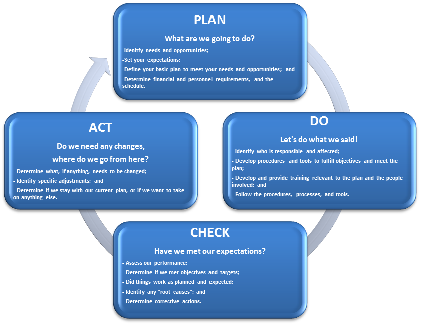 Plan, Do, Study, Act and Repeat