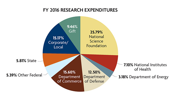 2015-16 research expenditures
