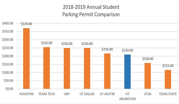 Student parking compare