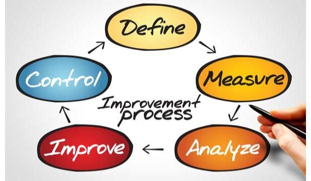 Improve process: Define, Measure, Analyze, Improve, Control,