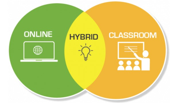 Faculty workshops on online, in-person, and hybrid classes.