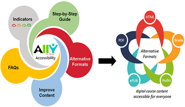 Canvas tool Ally expands services to faculty