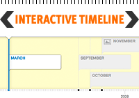 click to view interactive timeline